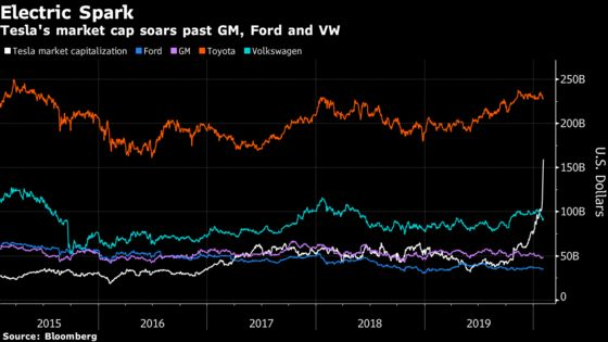 Tesla's 2020 Advance Blows Past 100%, Leaving Wall Street in Awe