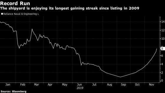 Beleaguered Tycoon's Shipyard Surges 700% in Record Streak