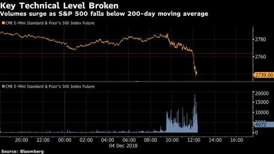 Volumes Spike as U.S. Futures Slump Below 200-Day Moving Average