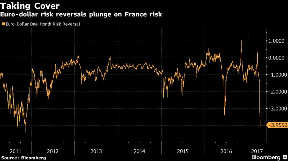 Twice-Bitten Traders Take No Chances With French Election Risk