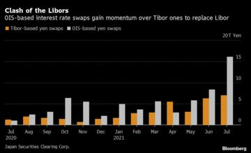 Yen Libor Death Knell Sounds as Traders Close In on Replacement