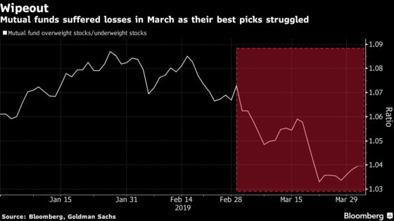 Active Fund Managers Get Blown Up Again After Hot Start to 2019