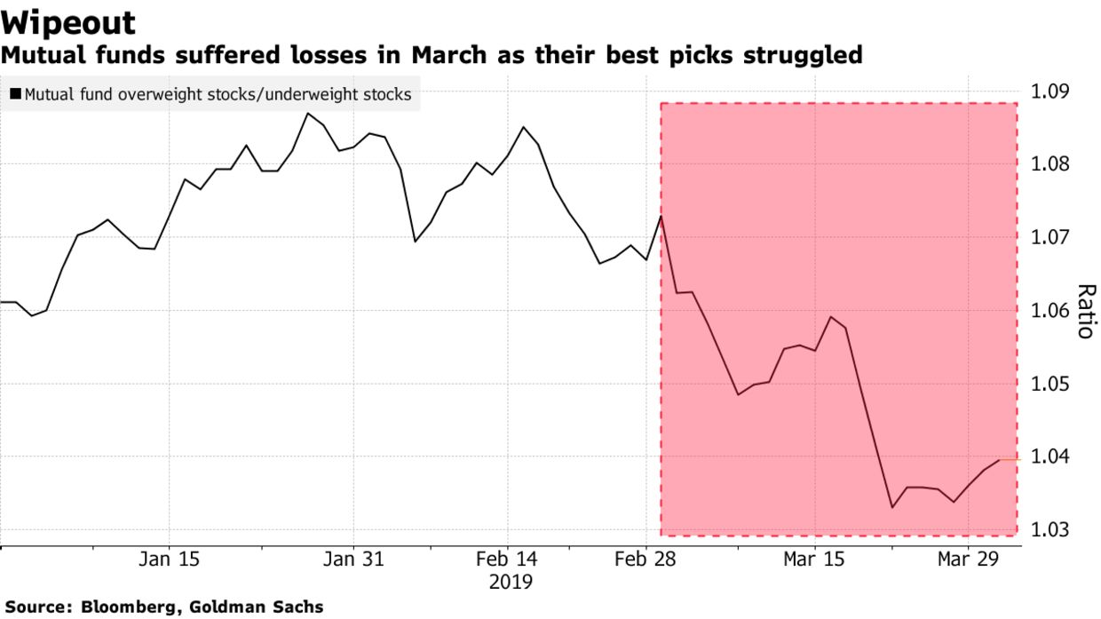 Mutual funds suffered losses in March as their best picks struggled