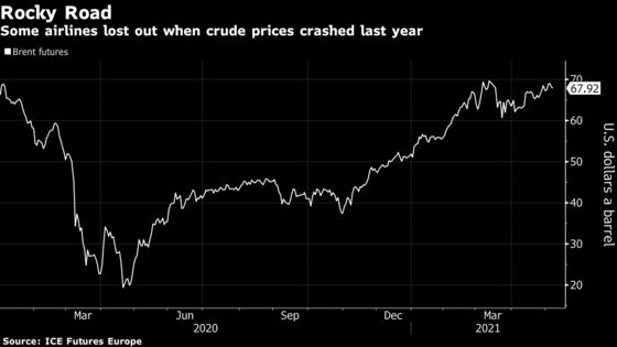 Big Airlines Pull Back From Oil Hedging After Losing Billions