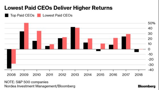 Steering Clear of the Top-Paid CEOs Pays Off for a Nordea Fund