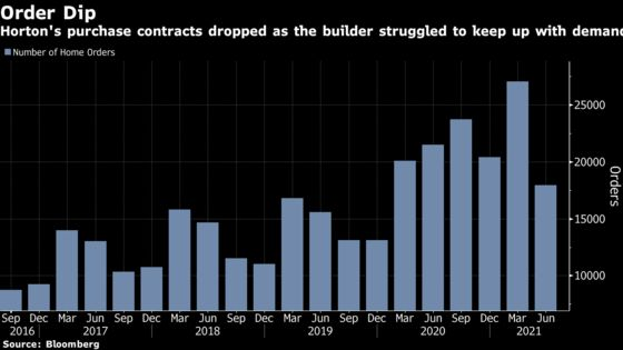 Horton's Orders Plunge as It Struggles to Build Enough Homes