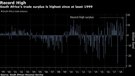 South Africa Has Biggest Trade Surplus on Record in December