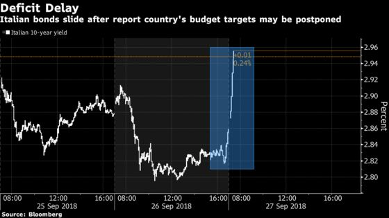 Italian Assets Slide on Eleventh-Hour Friction Before Budget