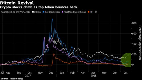 Image result for Zombie Crypto Stocks Resurface as Bitcoin Stages July Recovery
