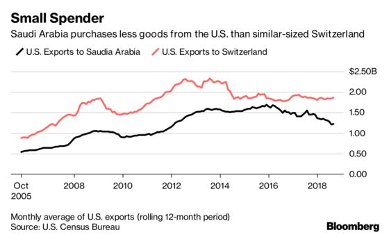 For All Trump's Talk, the Saudis Don'tBuy That Much Stuff From the U.S.