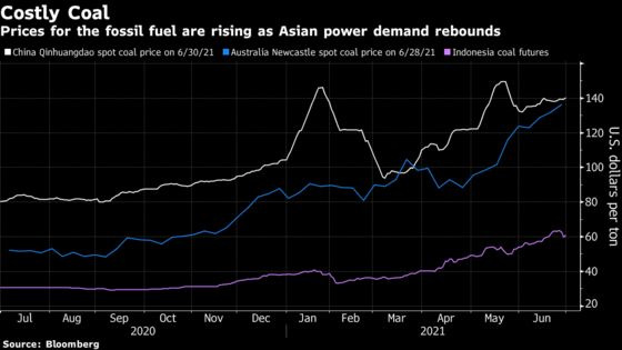 Unrelenting Coal Demand Poses Challenge to Climate Goals