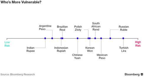 脆弱な通貨はどこの国?