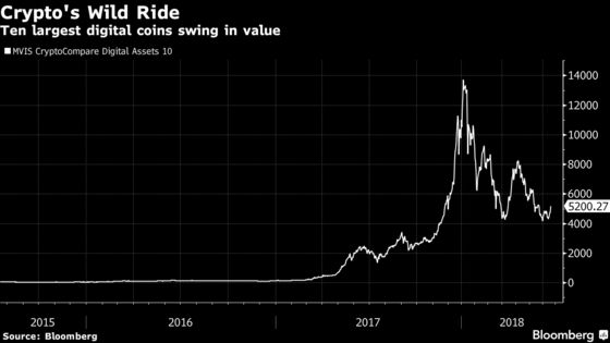 Powell Says Cryptocurrencies Aren't Big Enough to Pose a Threat