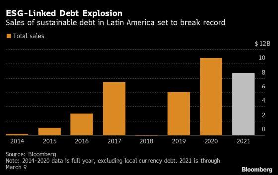 Latin America Sustainable Debt Sales Surge Amid Global Boom