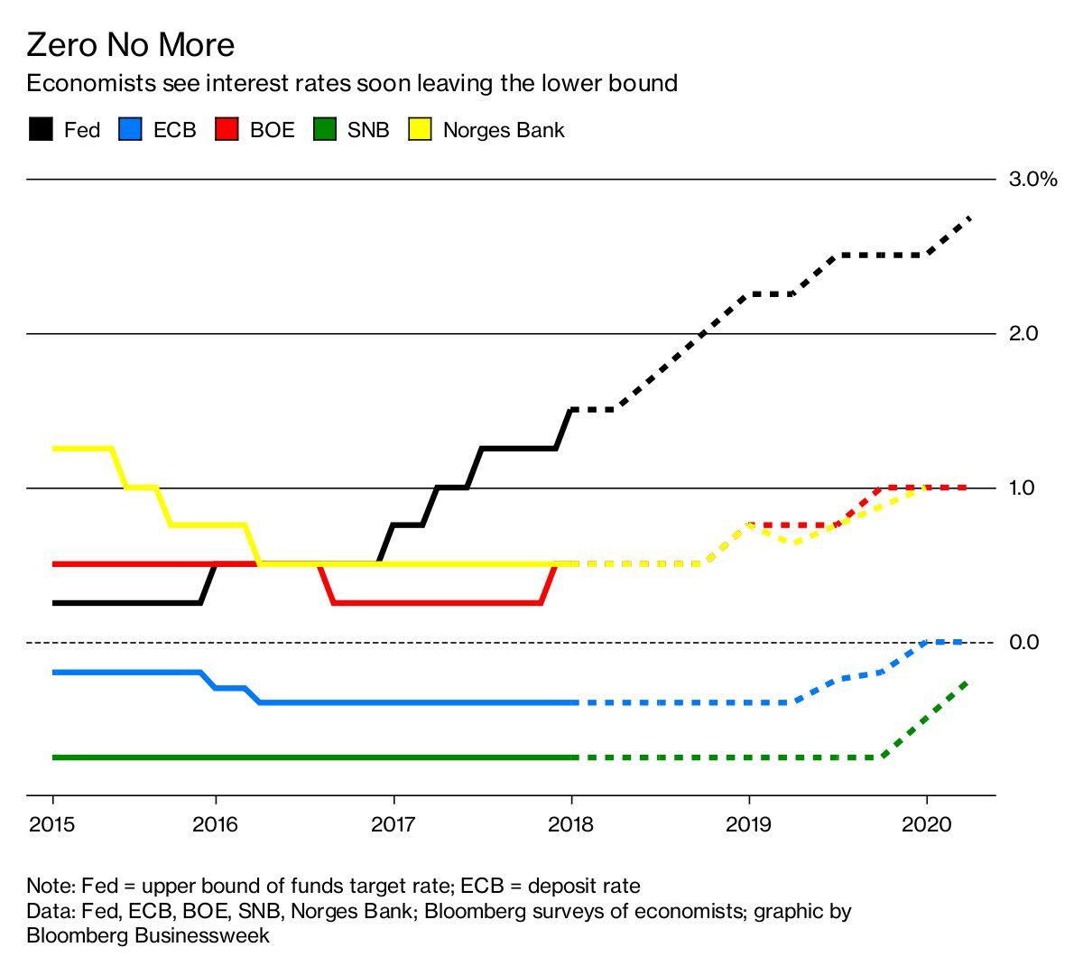 Fed's Predicted Hike Kicks Off Rate Decision Marathon ...