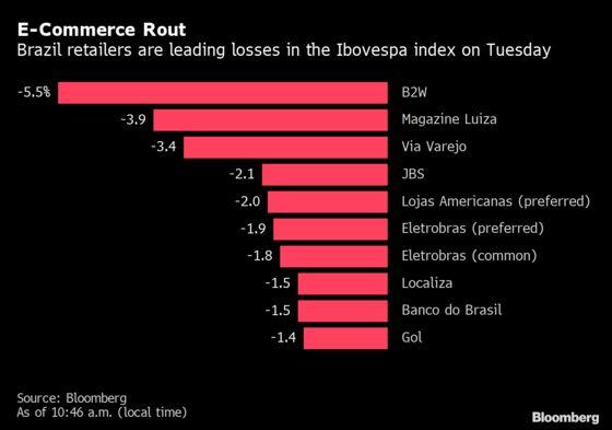 Amazon Prime's Brazil Debut Sends Latin American Retailers Lower
