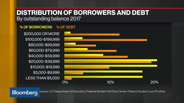 Should More Students Be Allowed To Skip >> The Student Loan Debt Crisis Is About To Get Worse Bloomberg