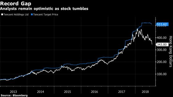 Tencent's Stock Price Just Keeps on Tumbling