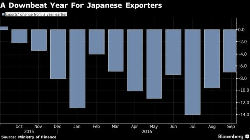 Japan posts trade surplus in Sept, though exports down 7 per cent