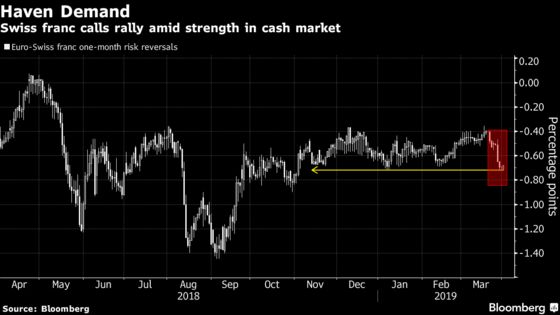 Traders Are Betting the Swiss Franc Will Keep Rallying