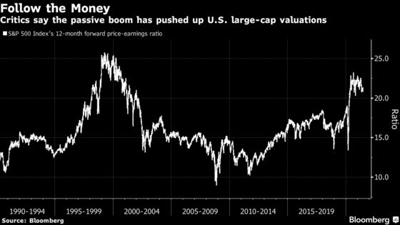 Wall Street Rebels Warn of 'Disastrous' $11 Trillion Index Boom