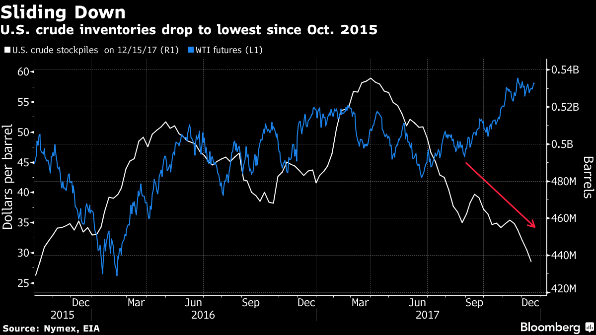Oil Holds Gains Near Two-Week High After U.S. Stockpiles Tumble