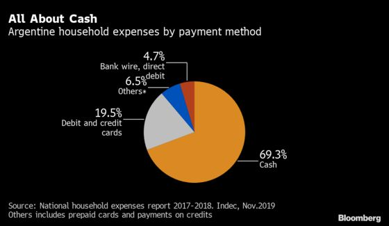 Fintechs Boom With Cash-Loving Argentines Stuck at Home