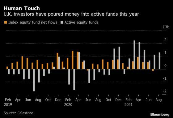 U.K. Stock Pickers Rake In Cash as Investors Snub Index Funds
