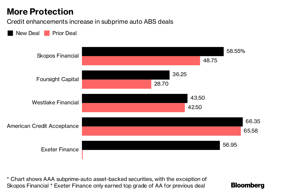 Subprime Auto Lenders >> Subprime Auto Bonds Caught in Vise of Rising Costs, Bad Loans - Bloomberg