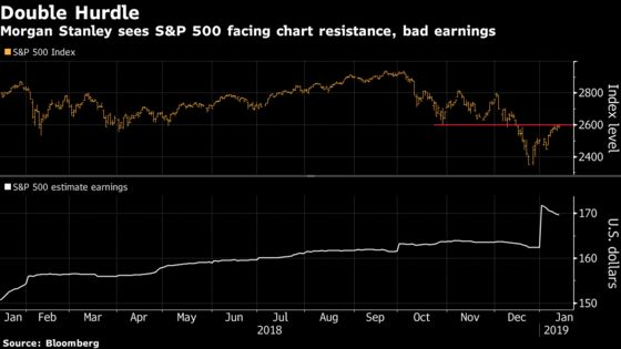 Morgan Stanley Sees S&P 500 Falling Back to December Lows