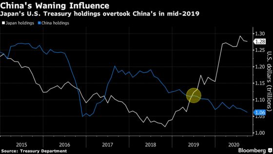 China's Role in U.S. Bond Market Shrinks With Other Foreigners