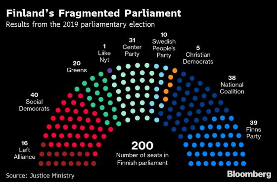 Finland Edges Closer to Coalition Government as Talks Start
