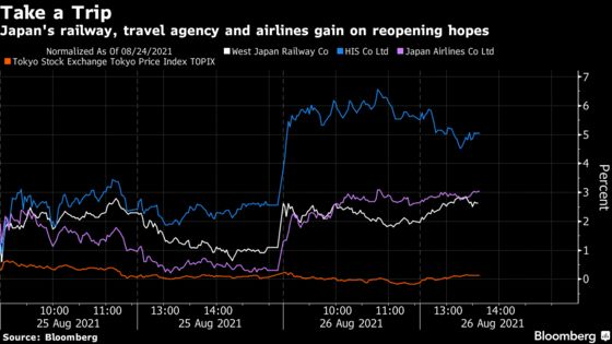Japan Travel Stocks Get a Boost From Vaccine Certificate Plan