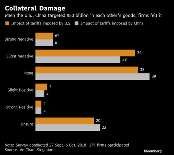 Trade War Pushes Asia Businesses to Shelve Investment Plans
