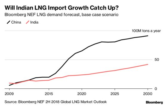 Russian Arctic LNG Champion Joins Majors Eyeing Foray Into Power