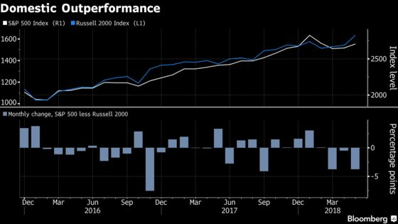 Small-Cap Boom Spurs Most Inflows Since Trump Victory: ETF Watch