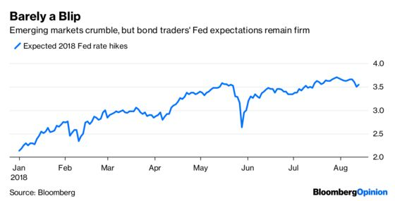 Bond Market Suggests Fed Isn't the World's Central Bank