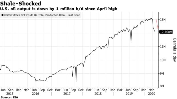 U.S. oil output is down by 1 million b/d since April high