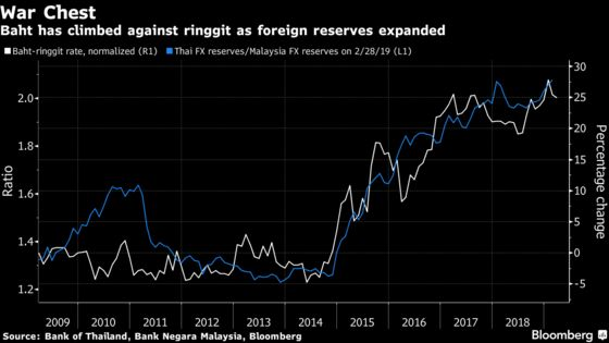 Chinese Money Expected to Revive Thai Baht at Ringgit's Expense