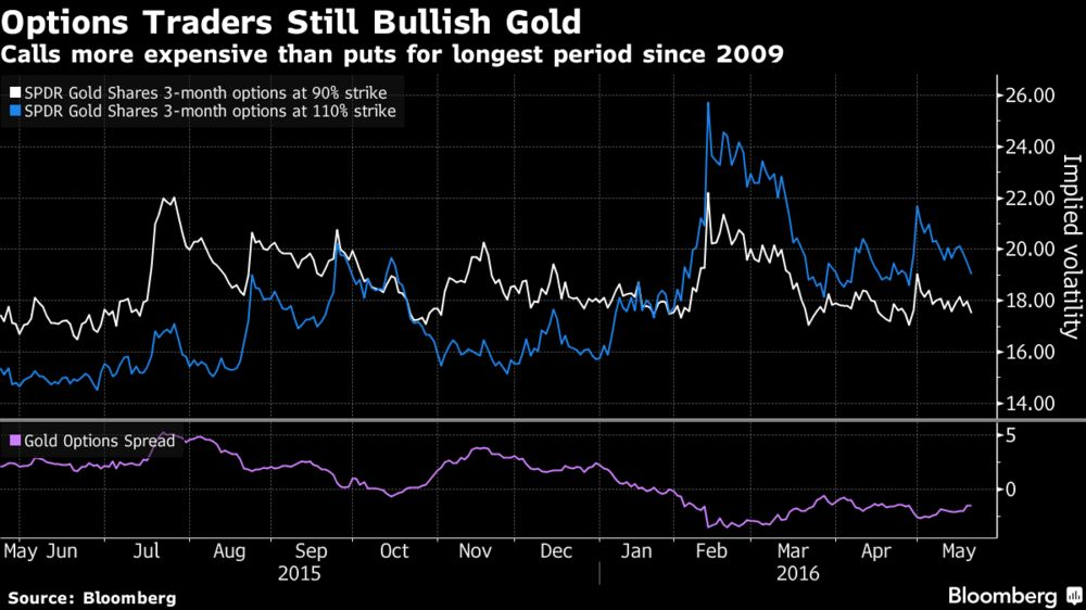Options Traders Are Still Bullish On Gold Even After A Off Brought By Expectations Of Faster U S Rates Increases Following The Release Federal