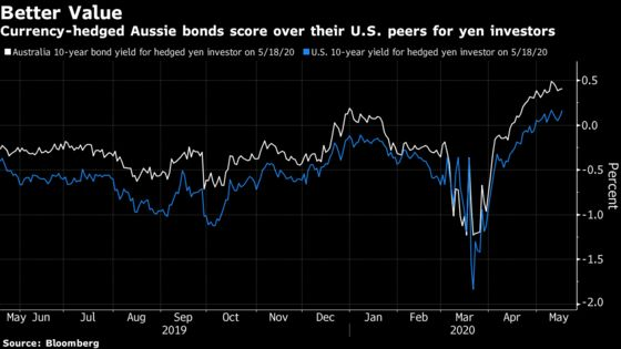 Treasury-Beating Aussie Bonds Lure Japanese on Cheap Hedges