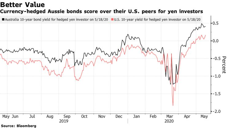 Currency-hedged Aussie bonds score over their U.S. peers for yen investors