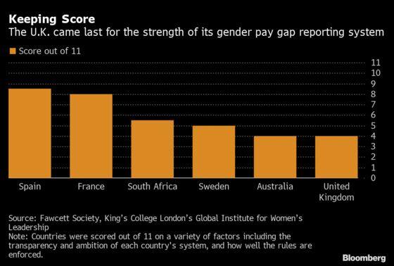 U.K. Gender Pay Gap Rules Lack Teeth, Report Finds
