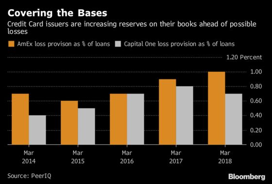 Credit Card Issuers Beef Up Reserves in Anticipation of Losses