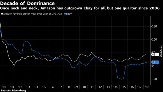 EBay Rattles Investors Already Spooked by Threat of Amazon