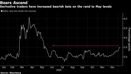 South Africa's Rand Suffers From Deepening Virus Crisis