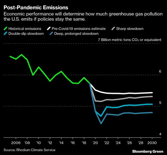 Major Covid-Related Emissions Drop Still 'No Cause for Cheer'