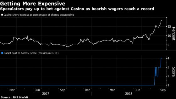 Hedge Funds Are Paying More to Bet Against France's Casino