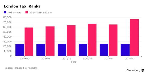 Numbers of London taxi drivers compared to private hire vehicles.