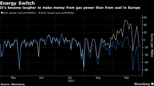 It's become tougher to make money from gas power than from coal in Europe
